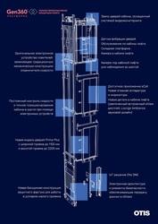 Добро пожаловать в будущее: Otis представила новые лифтовые платформы